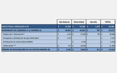 Estimación del costo fiscal del dictamen de minoría – Proyecto de ley CD 14/18. Emergencia tarifaria servicios públicos