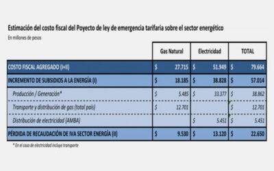 Estimación del costo fiscal del dictamen de proyecto de emergencia tarifaria HCDN
