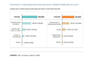Análisis de la ejecución presupuestaria de la Administración Nacional – Marzo 2020