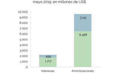 Operaciones de Deuda Pública – Mayo 2019