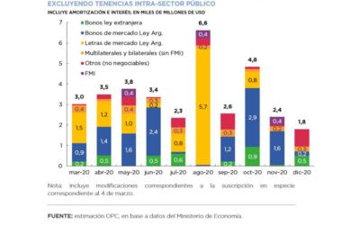 Operaciones de Deuda Pública – Febrero 2020