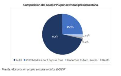 EJECUCIÓN DE LAS ACTIVIDADES CON PERSPECTIVA DE GÉNERO- Al 31 de Agosto de 2019