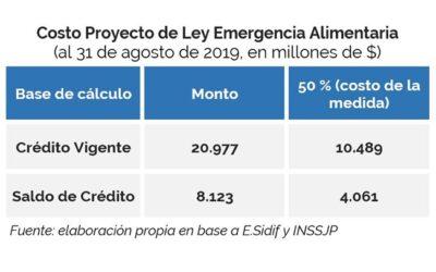 Impacto Fiscal del Proyecto de Ley de Emergencia Alimentaria