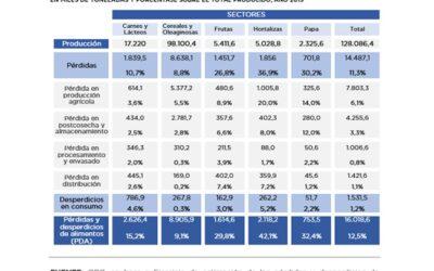 Evaluación presupuestaria de los Objetivos de Desarrollo Sostenible. ODS12: Producción y consumo responsable