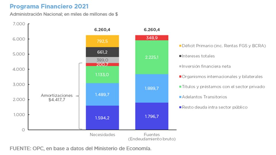 PROYECTO DE LEY DE PRESUPUESTO 2021-DEUDA PÚBLICA