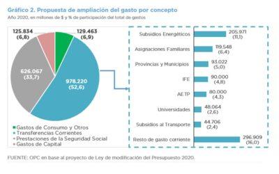 Informe sobre el Proyecto de Ley de Modificación Presupuestaria de la Administración Nacional para el Ejercicio 2020