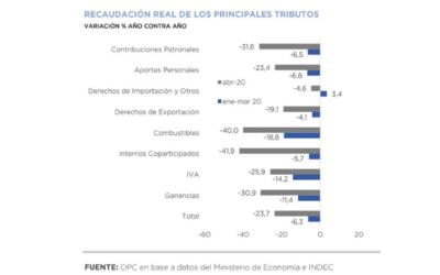 Análisis de la Recaudación Tributaria Nacional – Abril 2020
