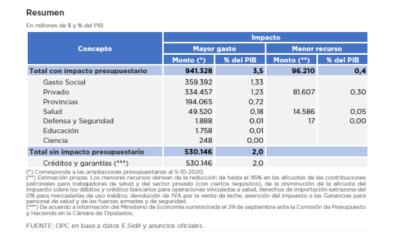 IMPACTO FINANCIERO DEL COVID-19 AL 5 DE OCTUBRE 2020