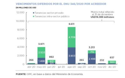 Operaciones de deuda pública – Abril 2020