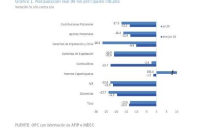 Análisis de la Recaudación Tributaria Nacional – Julio 2020