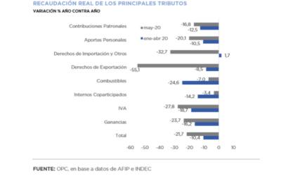 Análisis de la Recaudación Tributaria Nacional- Mayo 2020
