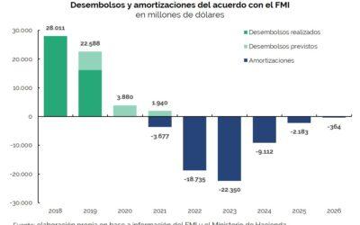 Operaciones de Deuda Pública – Abril 2019