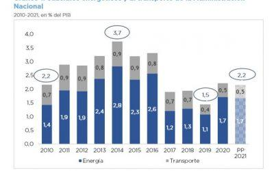 PROYECTO DE LEY DE PRESUPUESTO 2021 – SUBSIDIOS A LA ENERGÍA Y AL TRANSPORTE