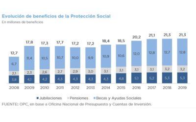 ANÁLISIS DE LA PROTECCIÓN SOCIAL DURANTE 2008-2019