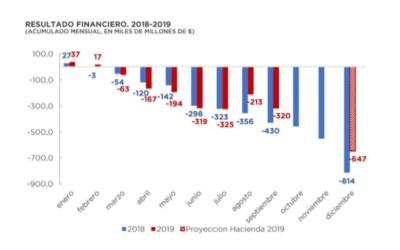 Análisis de Ejecución Presupuestaria – Septiembre 2019 – base devengado