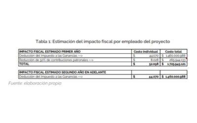 Impacto Fiscal del Proyecto de Régimen Federal de Inclusión Socio-Laboral