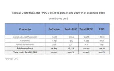 Impacto Fiscal del Proyecto de Ley de Creación del Régimen de Promoción de la Economía del Conocimiento