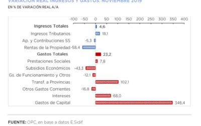 Análisis de Ejecución Presupuestaria – Noviembre 2019 – Base Devengado