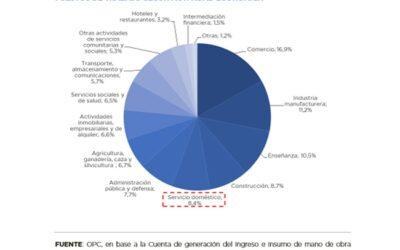 Efectos económicos de la crisis por COVID-19 sobre la desigualdad de género