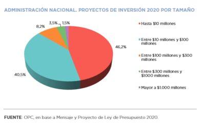 Análisis de la Inversión Pública Nacional prevista en el Proyecto de Ley de Presupuesto 2020