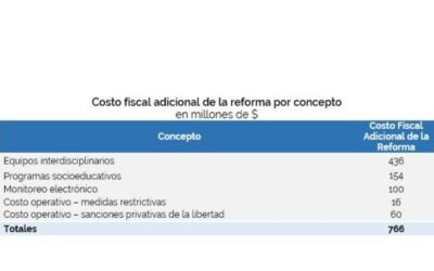 Estimación del costo presupuestario del proyecto de ley de modificación del «Régimen Penal de la Minoridad» (ley 22.278 y sus modificatorias) y Creación del Sistema de Responsabilidad Penal Juvenil.