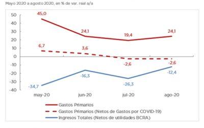ANÁLISIS DE LA EJECUCIÓN PRESUPUESTARIA DE LA ADMINISTRACIÓN NACIONAL – AGOSTO 2020