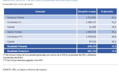 CONSIDERACIONES SOBRE EL INFORME DE AVANCE DEL PROYECTO DE PRESUPUESTO 2021